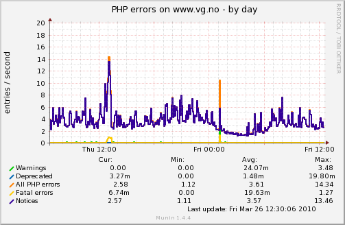 Graph of PHP errors